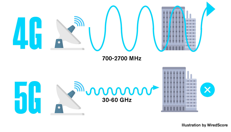 4G - 5G infographic V4