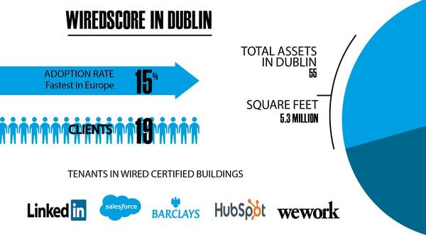 Dublin blog infographic