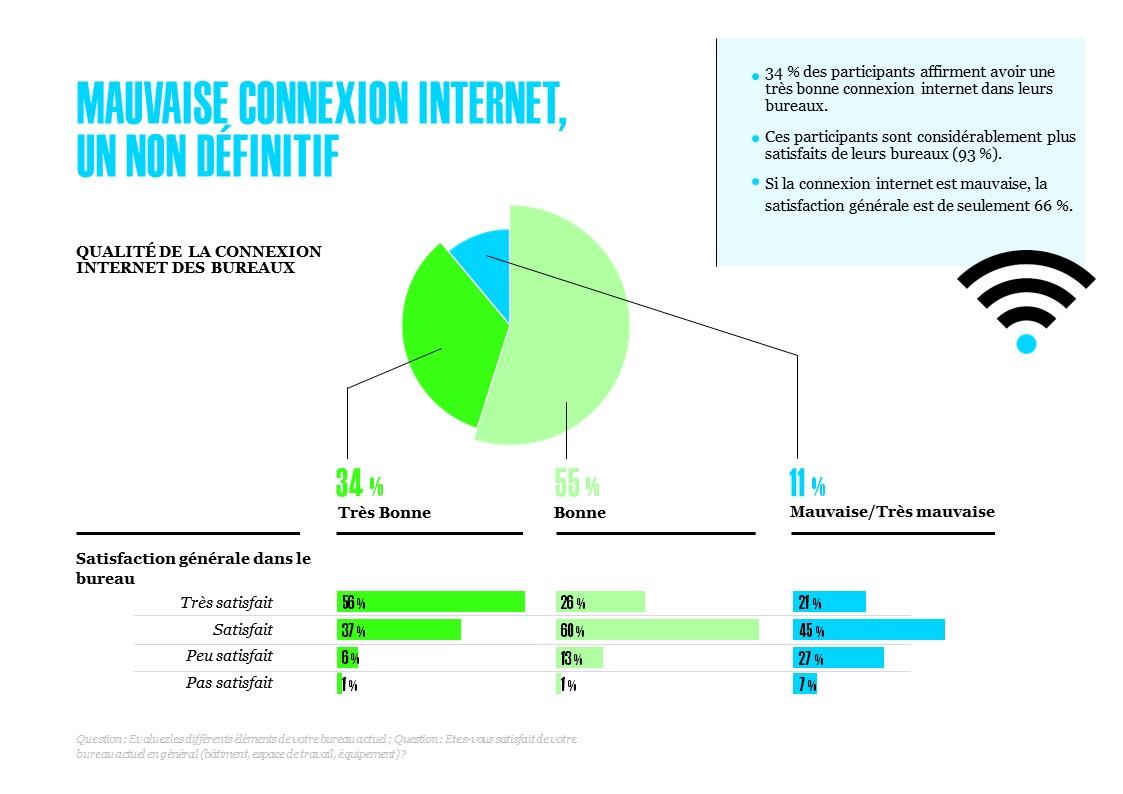 Mauvaise connexion internet