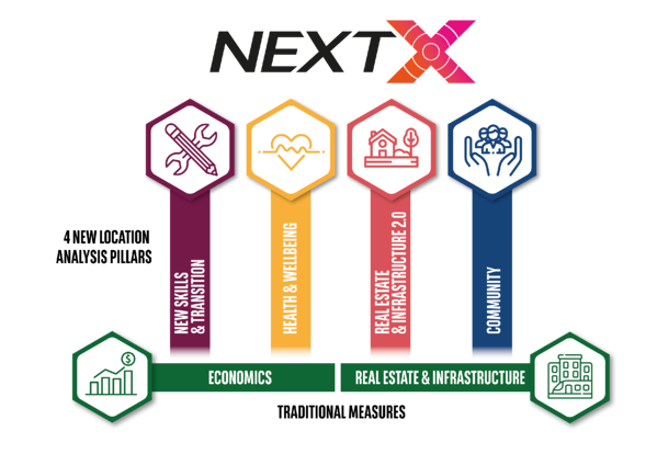 Next X infographic 4 new location analysis pillars