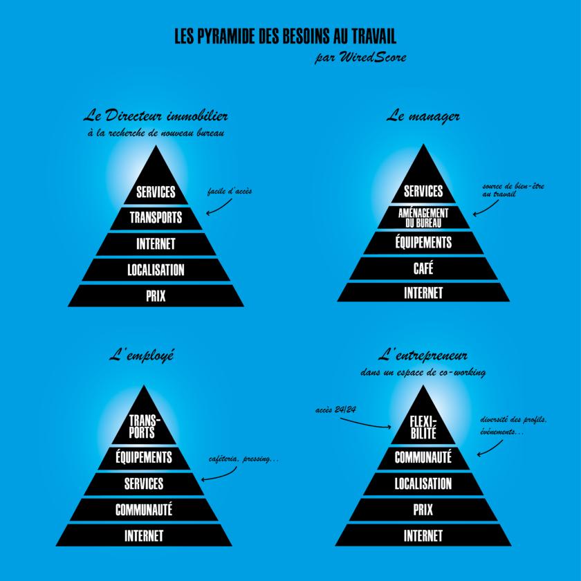 Pyramides des besoins au travail.png