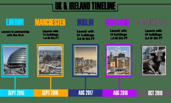 UK & Ireland Timeline VF