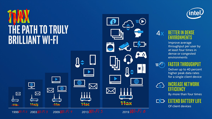 Wifi evolution-1