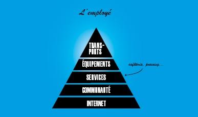 La pyramide des besoins au travail